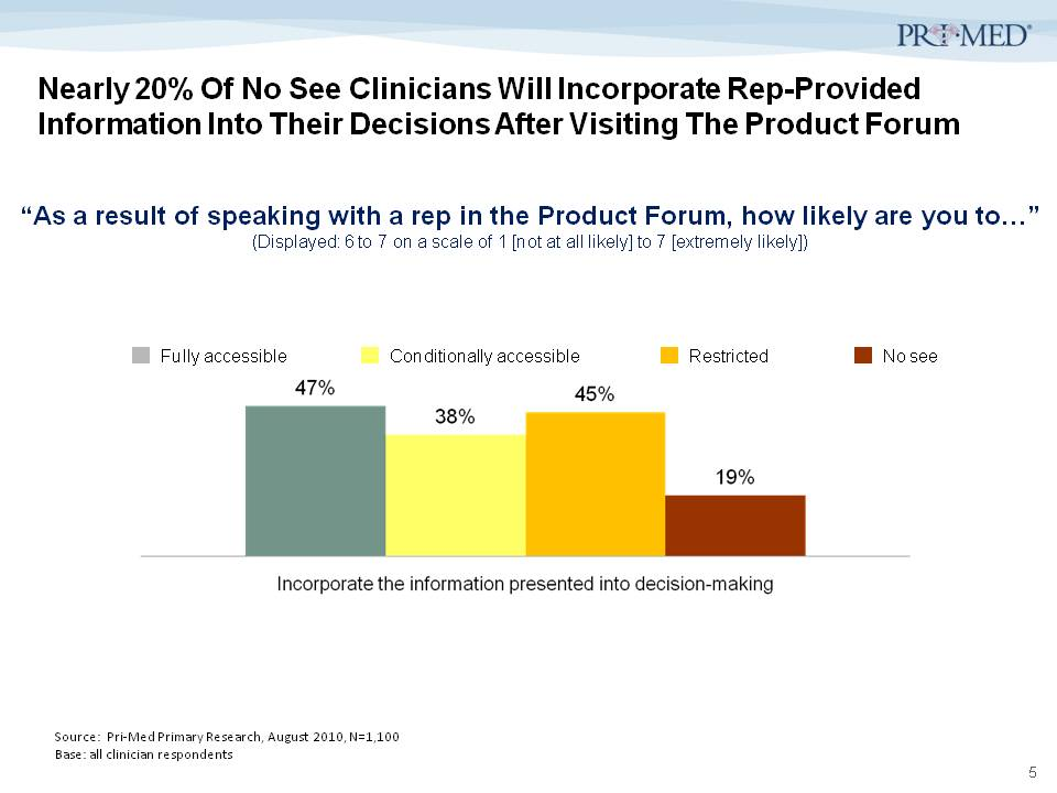 Pri-Med Study: Physicians Who Don't Allow Rep Visits Will