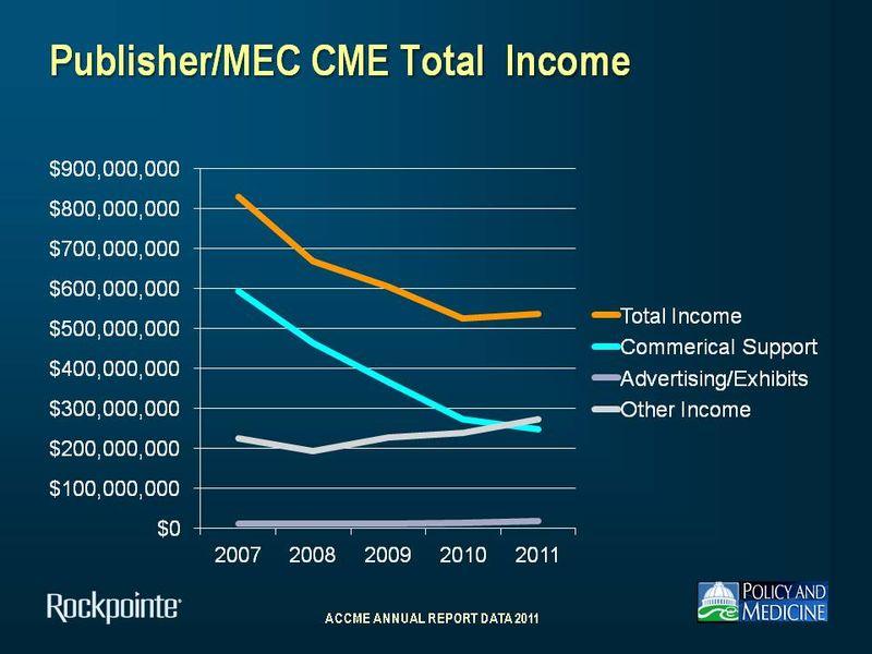 MEC Income