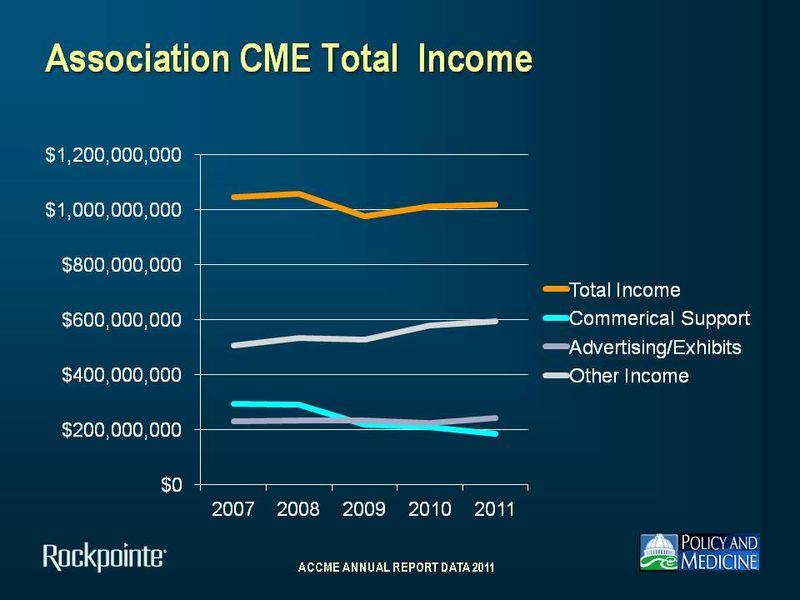 Association Income