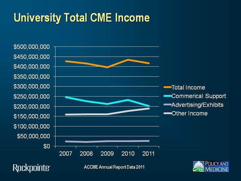 University Income