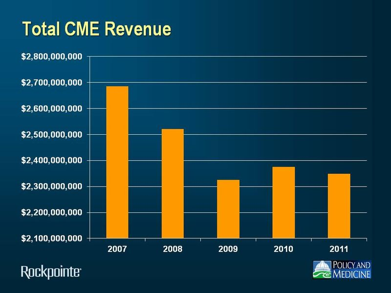 Total CME Revenue 2