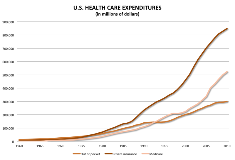 Us-health-care-spending