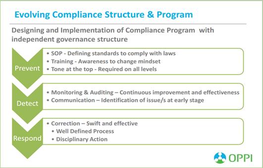 Academic medical center compliance program: strategies for developin….