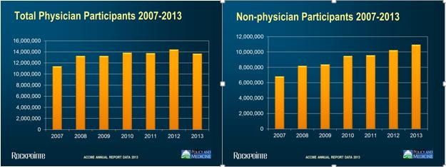 ACCME1 Physician, Non
