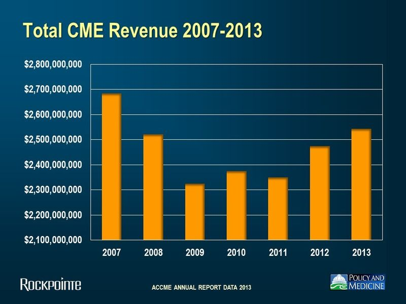Total CME Revenue