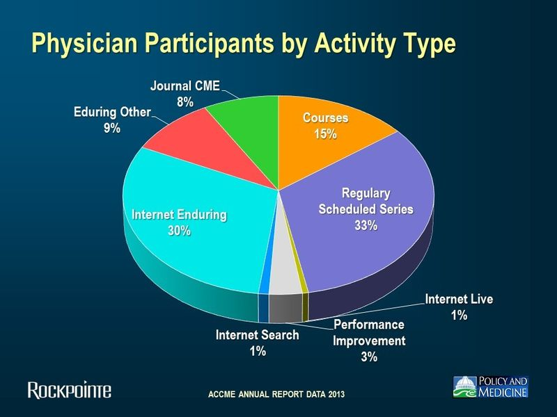 Accme8, physician participation by activity type