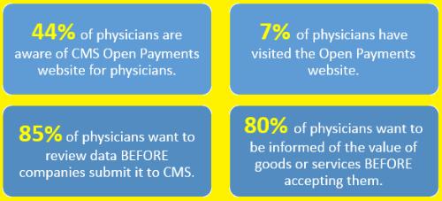 Sunshine Physician Survey
