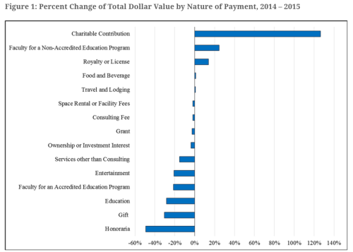 Open Payments Changes 2014-2015