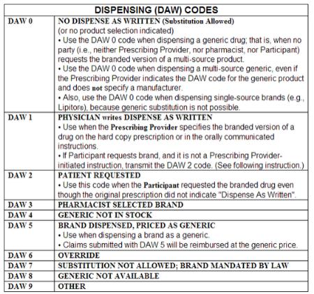 DAW Codes