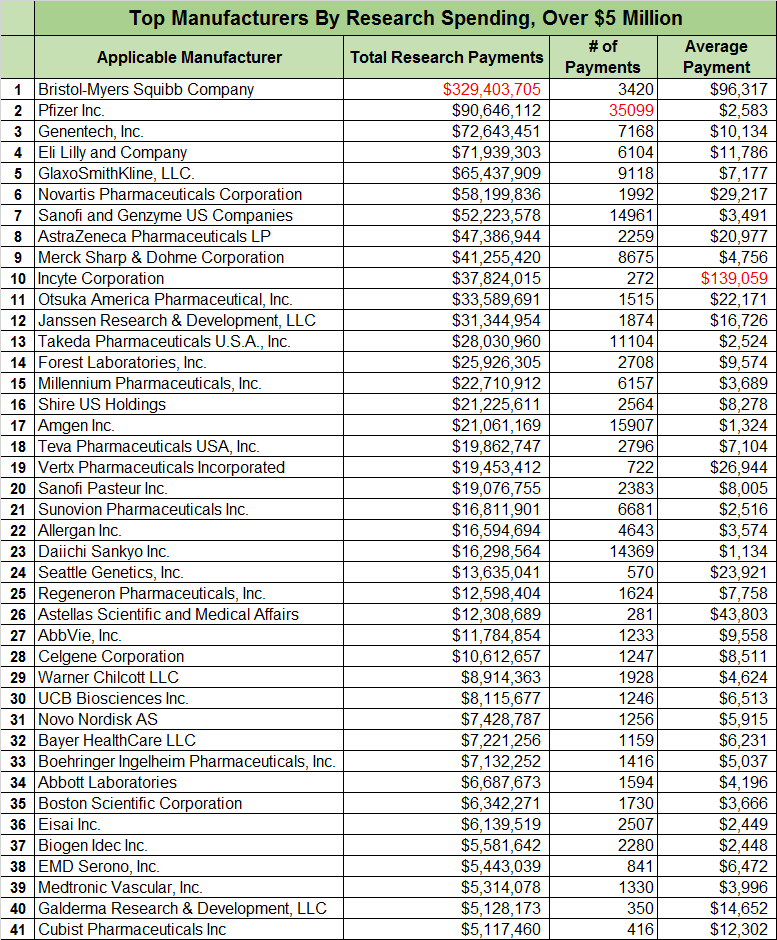 Top Manufacturer By Research Payment