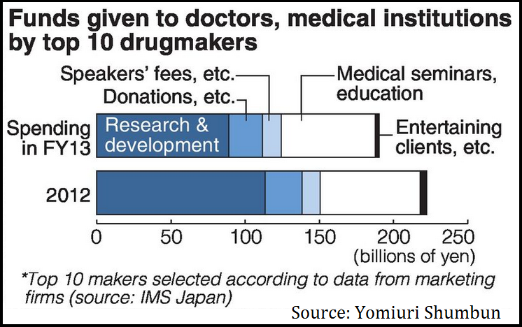 Japan Payment chart