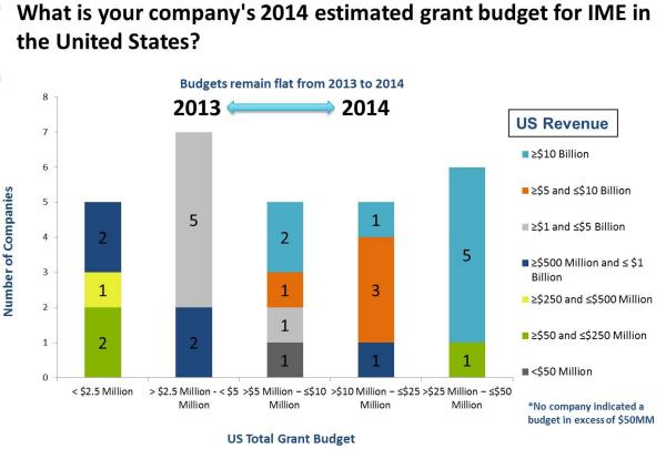 Estimated grant budget