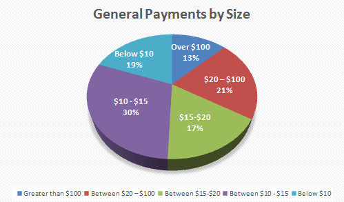 General Payments by size