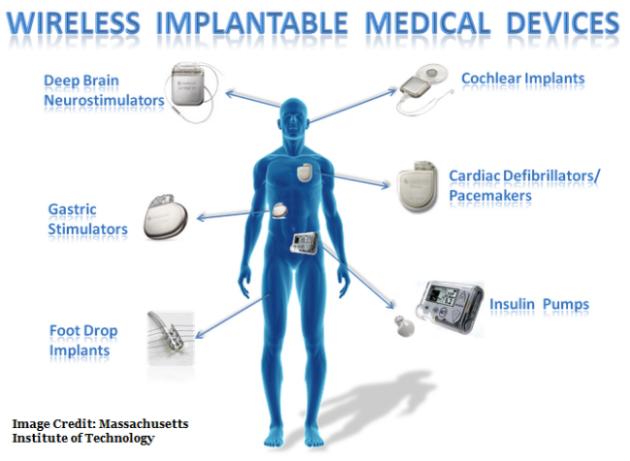 Med Device Image