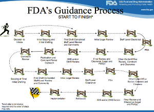 FDA Guidancep Process